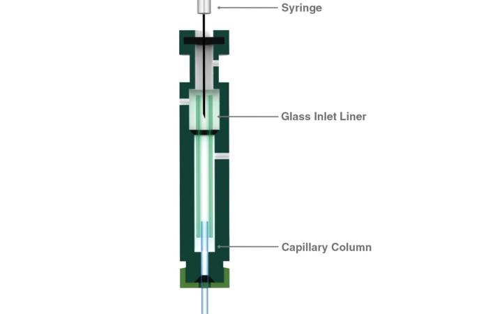 GC Manual Injection   Laboratory   Hamilton Company
