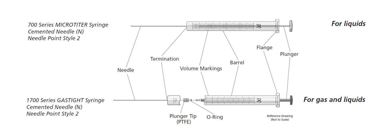 Syringe Microliter Gastight